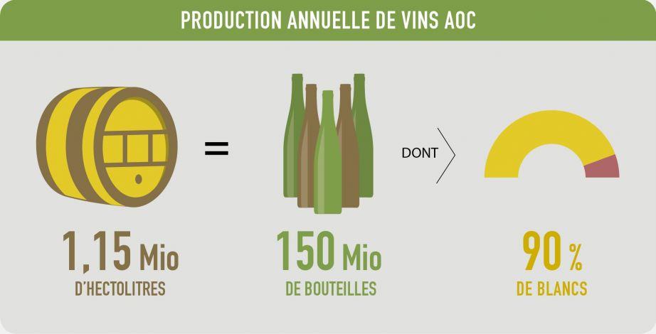 Production annuelle de vins AOC