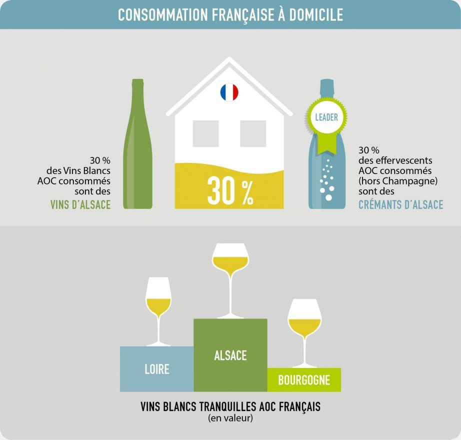 Consommation française à domicile