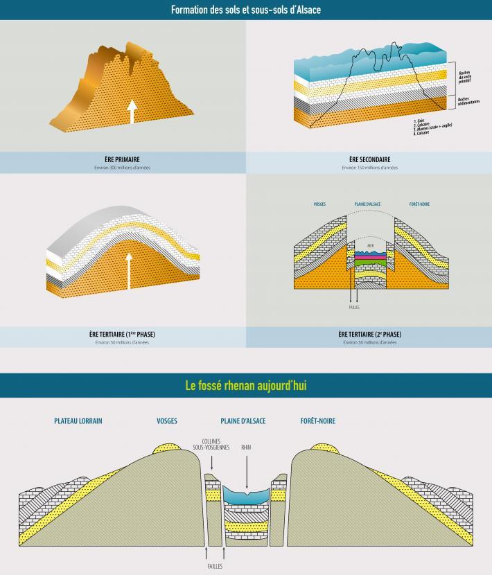 Histoire géologique
